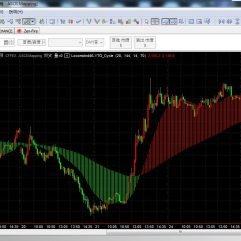Multicharts Bull/Bear Indicators 多空型指标