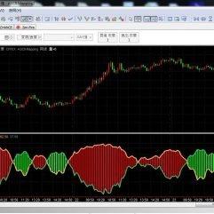 Multicharts Oscillator Indicators 震荡器指标