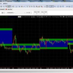 Multicharts Functional Indicators 功能型指标